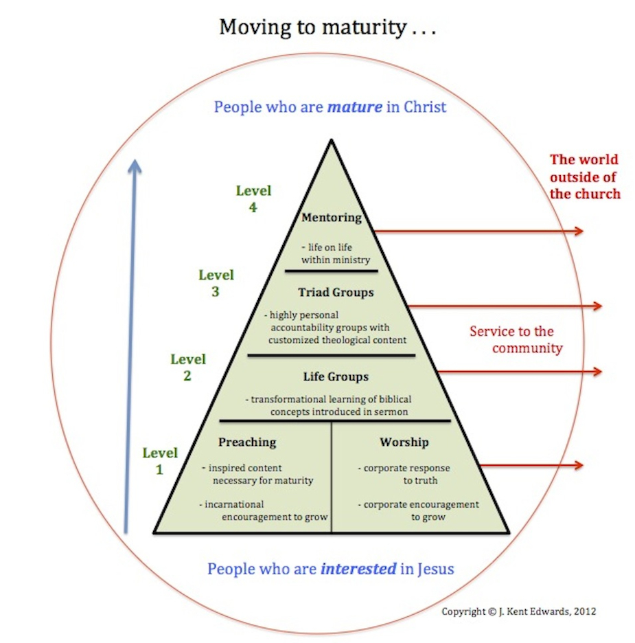 Moving to Maturity Model &copy; Copyright J. Kent Edwards, 2012 - Methodology to transform people who are<em> Interested in Jesus <em>into<em> People who are Mature in Christ<em>.  This involves 4 levels of development:  Preaching &amp Worship; LifeGroups; Triads; and Mentoring.  Service to the Community is a component at all stages of development.